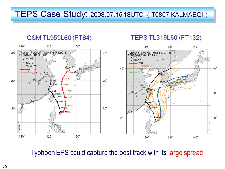 26 TEPS Case Study: 2008.07.15 18UTC ( T0807 KALMAEGI ) TEPS TL319L60 (FT132) GSM TL959L60 (FT84) Typhoon EPS could capture the best track with its large spread.