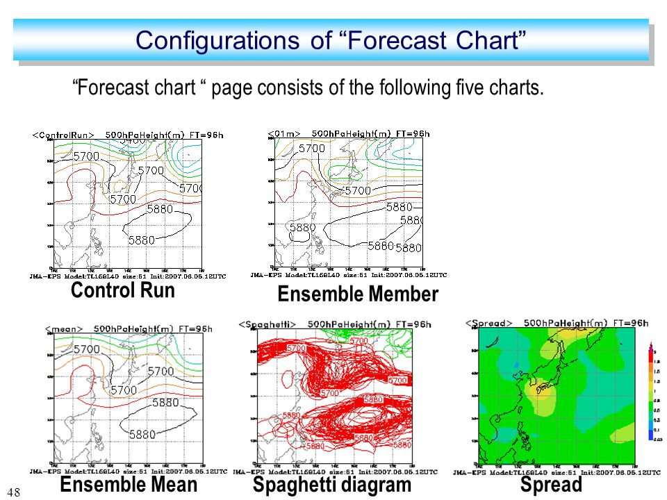 48 Spread Spaghetti diagram Control RunEnsemble Mean Forecast chart page consists of the following five charts.