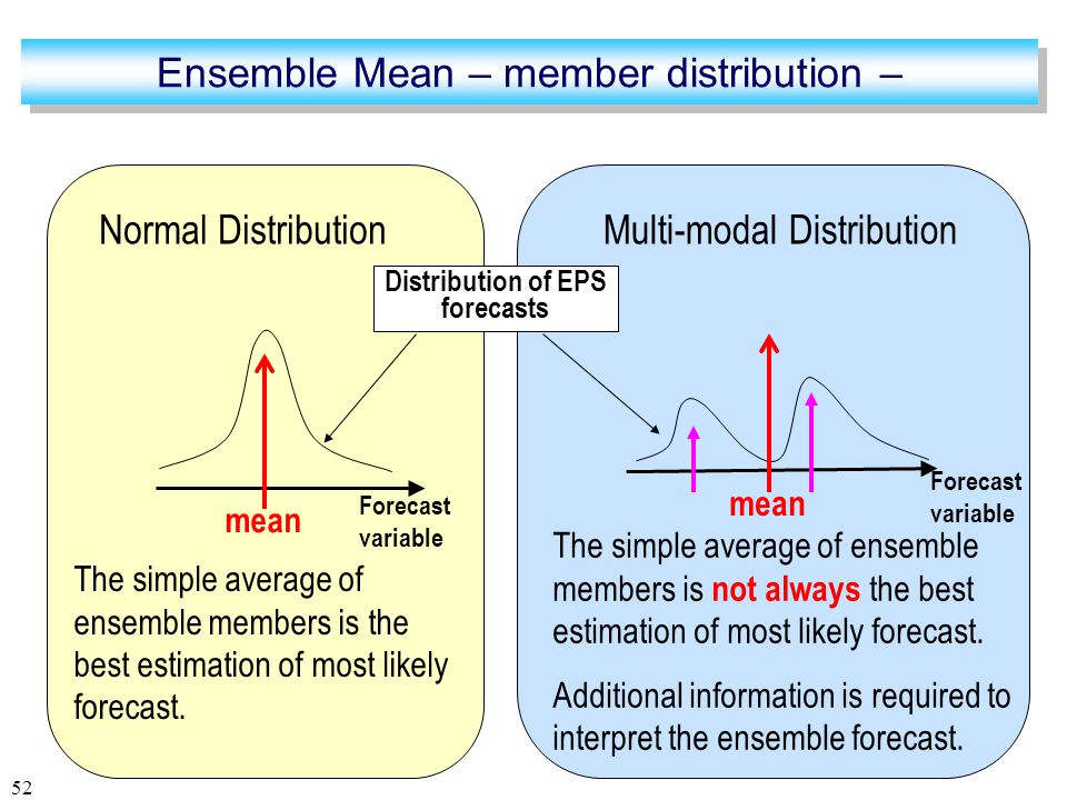 52 Normal Distribution The simple average of ensemble members is the best estimation of most likely forecast.