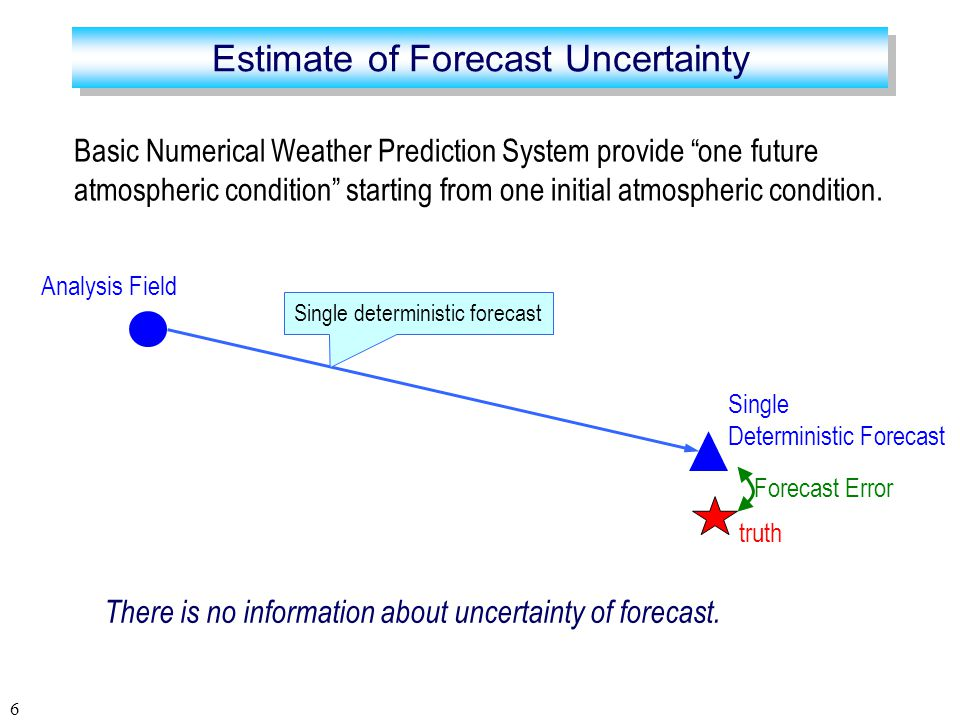 6 Analysis Field Single Deterministic Forecast There is no information about uncertainty of forecast.