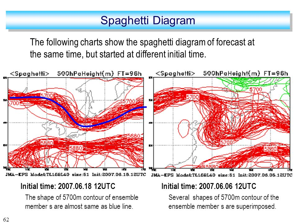 62 The following charts show the spaghetti diagram of forecast at the same time, but started at different initial time.