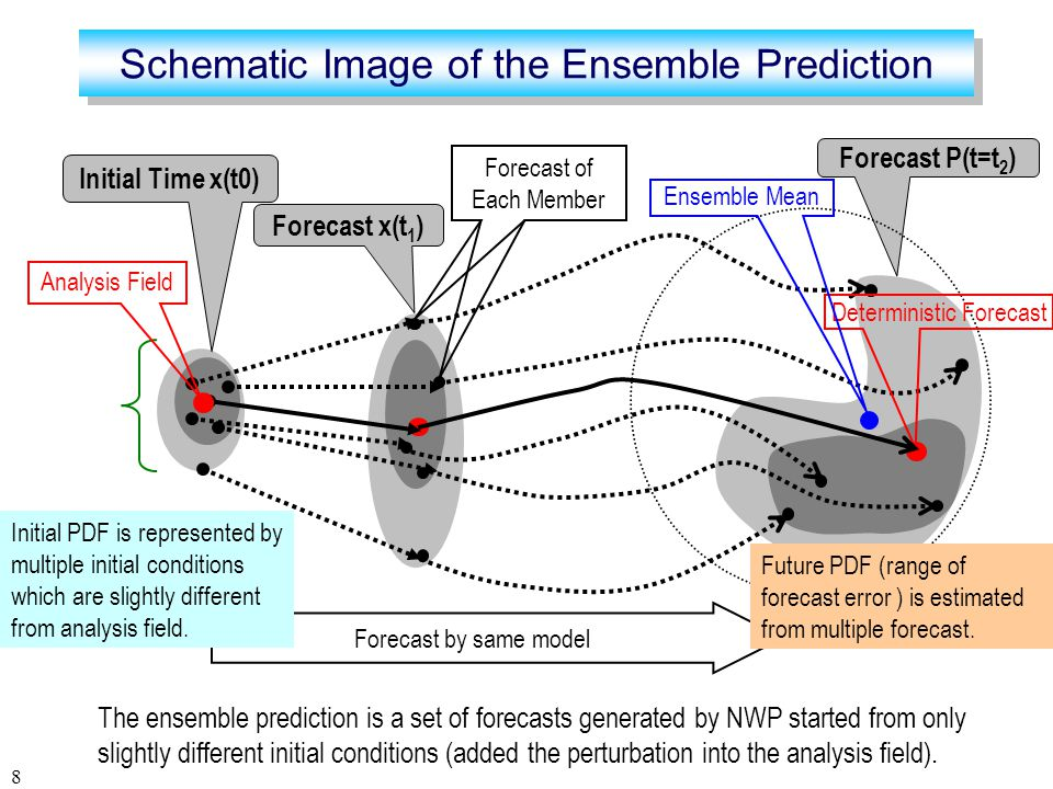 8 The ensemble prediction is a set of forecasts generated by NWP started from only slightly different initial conditions (added the perturbation into the analysis field).