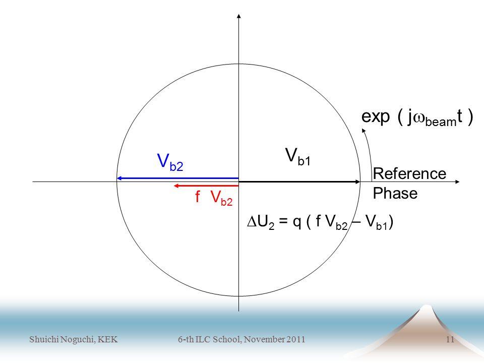 Shuichi Noguchi, KEK6-th ILC School, November 201111 V b2 f V b2  U 2 = q ( f V b2 – V b1 ) Reference Phase V b1 exp ( j  beam t )