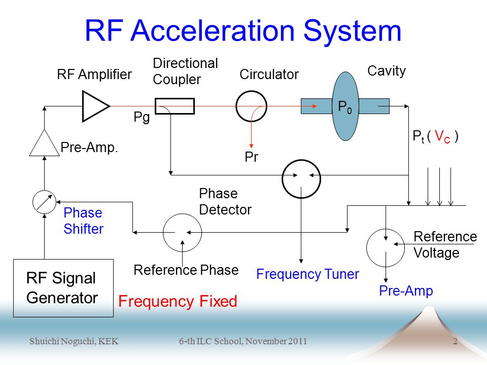Shuichi Noguchi, KEK6-th ILC School, November 20113 Cavity Field Equation Drive Force ; RF Power Source & Beam Cavity Field is given by Superposition of RF Driven Field & Beam Induced Field