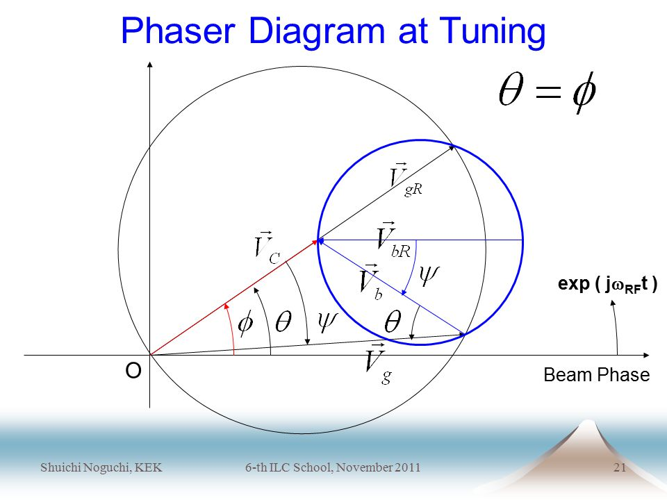 Shuichi Noguchi, KEK6-th ILC School, November 201121 exp ( j  RF t ) Phaser Diagram at Tuning Beam Phase O