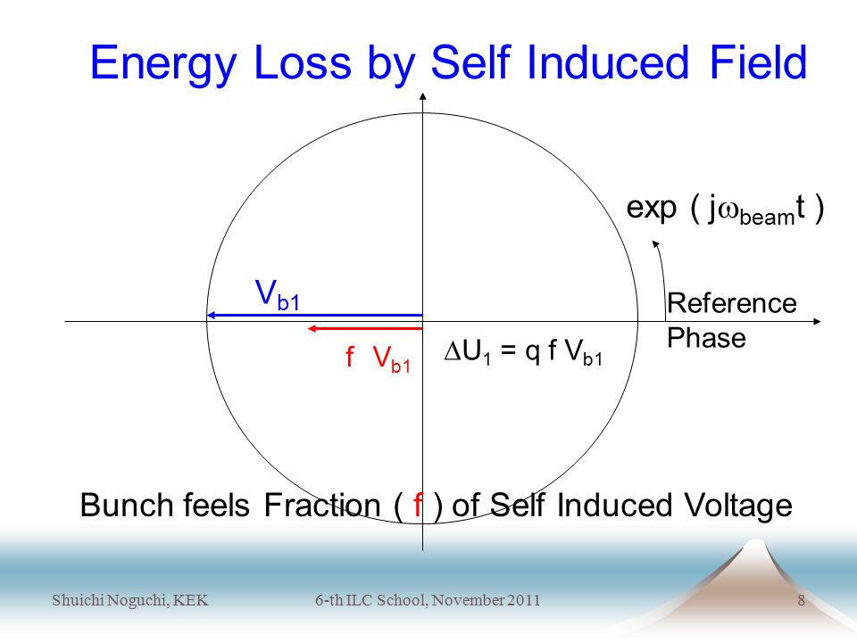 Shuichi Noguchi, KEK6-th ILC School, November 20118 V b1 f V b1  U 1 = q f V b1 Reference Phase Energy Loss by Self Induced Field Bunch feels Fraction ( f ) of Self Induced Voltage exp ( j  beam t )