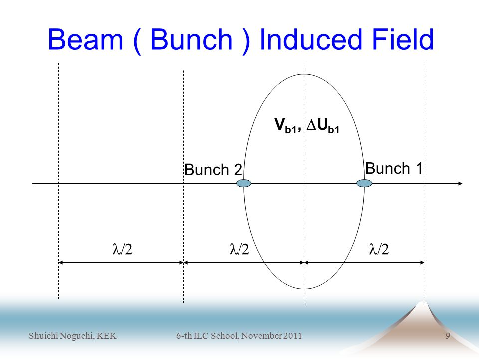 Shuichi Noguchi, KEK6-th ILC School, November 20119 Beam ( Bunch ) Induced Field  V b1,  U b1 Bunch 1 Bunch 2