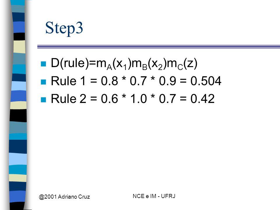@2001 Adriano Cruz NCE e IM - UFRJ Step3 n D(rule)=m A (x 1 )m B (x 2 )m C (z) n Rule 1 = 0.8 * 0.7 * 0.9 = 0.504 n Rule 2 = 0.6 * 1.0 * 0.7 = 0.42