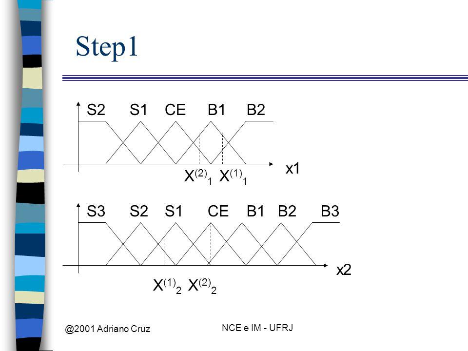 @2001 Adriano Cruz NCE e IM - UFRJ Step1 x1 B1B2CES1S2 x2 CEB1S1S2S3B2B3 X (2) 1 X (1) 1 X (1) 2 X (2) 2