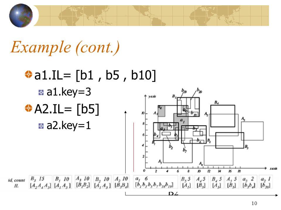 10 Example (cont.) a1.IL= [b1, b5, b10] a1.key=3 A2.IL= [b5] a2.key=1 A1 A2 B1 B2 B3 b1 b10 b5 a2 a1