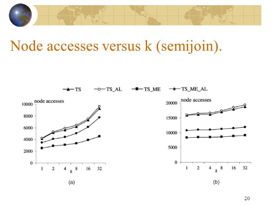 20 Node accesses versus k (semijoin).
