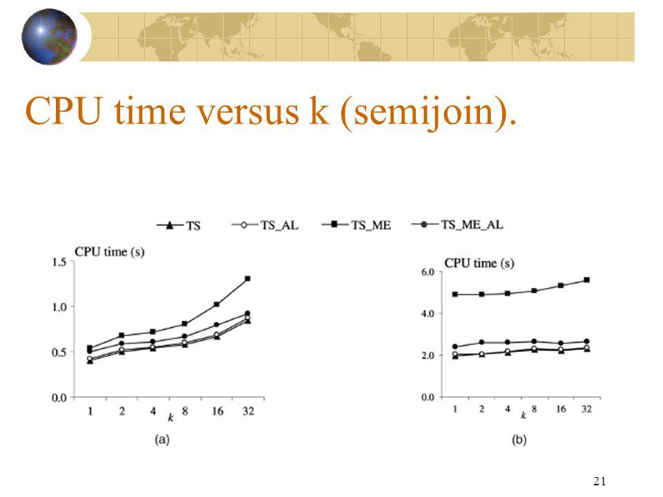 21 CPU time versus k (semijoin).