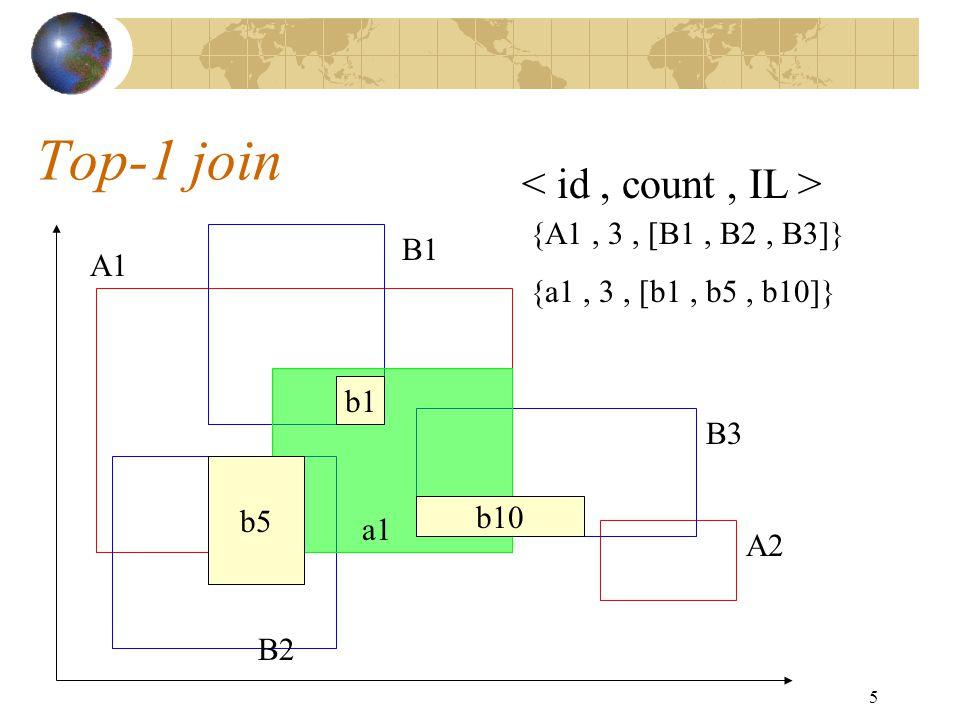 5 Top-1 join A1 A2 B1 B2 B3 a1 b1 b10 b5 {A1, 3, [B1, B2, B3]} {a1, 3, [b1, b5, b10]}