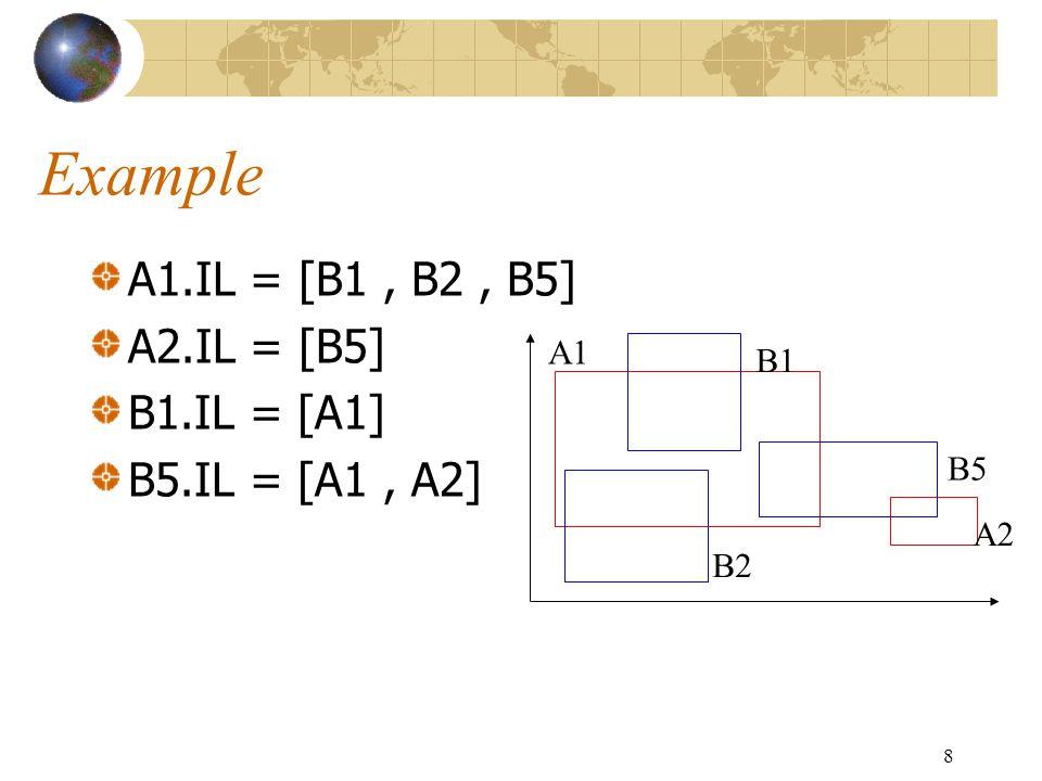 8 Example A1.IL = [B1, B2, B5] A2.IL = [B5] B1.IL = [A1] B5.IL = [A1, A2] A1 A2 B1 B2 B5