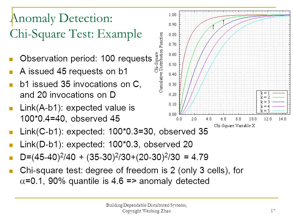 Anomaly Detection: Chi-Square Test: Example Observation period: 100 requests A issued 45 requests on b1 b1 issued 35 invocations on C, and 20 invocations on D Link(A-b1): expected value is 100*0.4=40, observed 45 Link(C-b1): expected: 100*0.3=30, observed 35 Link(D-b1): expected: 100*0.3, observed 20 D=(45-40) 2 /40 + (35-30) 2 /30+(20-30) 2 /30 = 4.79 Chi-square test: degree of freedom is 2 (only 3 cells), for  =0.1, 90% quantile is 4.6 => anomaly detected Building Dependable Distributed Systems, Copyright Wenbing Zhao 17