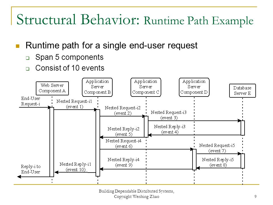 Structural Behavior: Runtime Path Example Runtime path for a single end-user request  Span 5 components  Consist of 10 events Building Dependable Distributed Systems, Copyright Wenbing Zhao 9