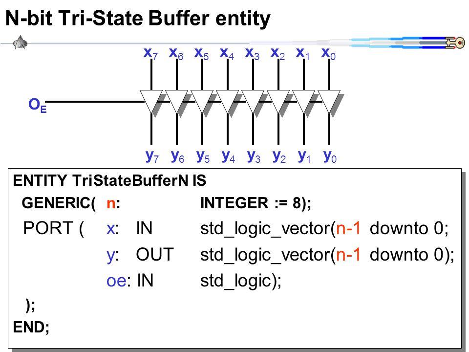 CWRU EECS 317 N-bit Tri-State Buffer entity ENTITY TriStateBufferN IS GENERIC(n:INTEGER := 8); PORT (x: INstd_logic_vector(n-1 downto 0; y: OUT std_lo