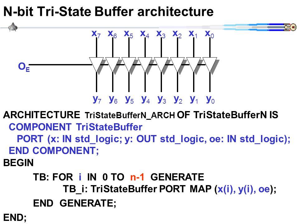 CWRU EECS 317 N-bit Tri-State Buffer architecture ARCHITECTURE TriStateBufferN_ARCH OF TriStateBufferN IS COMPONENT TriStateBuffer PORT (x: IN std_log