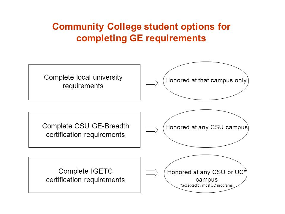 Community College student options for completing GE requirements Complete local university requirements Complete CSU GE-Breadth certification requirements Complete IGETC certification requirements Honored at that campus only Honored at any CSU campus Honored at any CSU or UC* campus *accepted by most UC programs