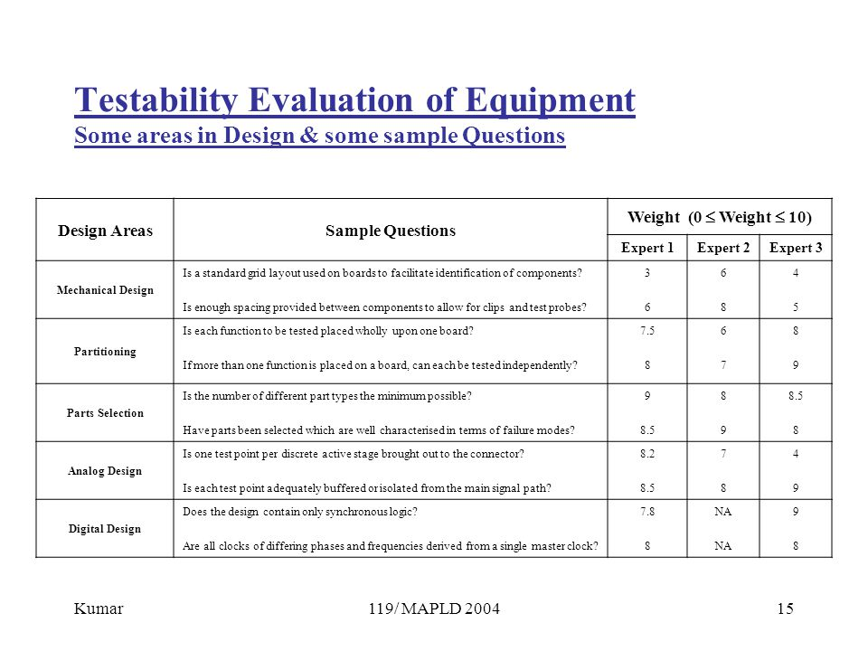 Kumar119/ MAPLD 200415 Testability Evaluation of Equipment Some areas in Design & some sample Questions Design AreasSample Questions Weight (0  Weight  10) Expert 1Expert 2Expert 3 Mechanical Design Is a standard grid layout used on boards to facilitate identification of components.