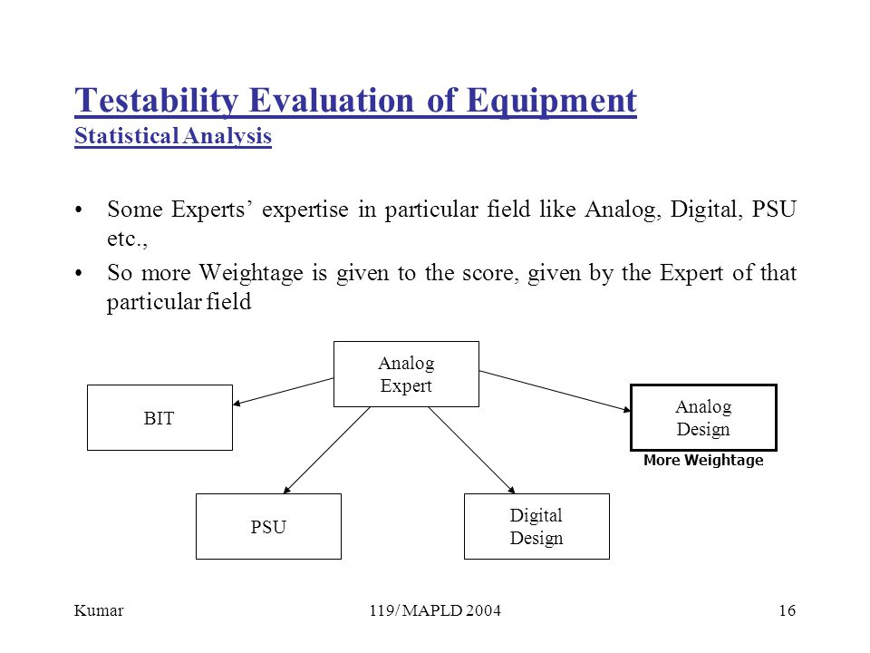 Kumar119/ MAPLD 200416 Testability Evaluation of Equipment Statistical Analysis Some Experts' expertise in particular field like Analog, Digital, PSU etc., So more Weightage is given to the score, given by the Expert of that particular field Analog Expert Analog Design Digital Design PSU BIT More Weightage