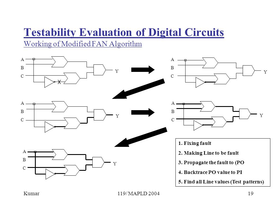 Kumar119/ MAPLD 200419 Testability Evaluation of Digital Circuits Working of Modified FAN Algorithm ABCABC Y ABCABC Y ABCABC Y ABCABC Y Y ABCABC X 1.