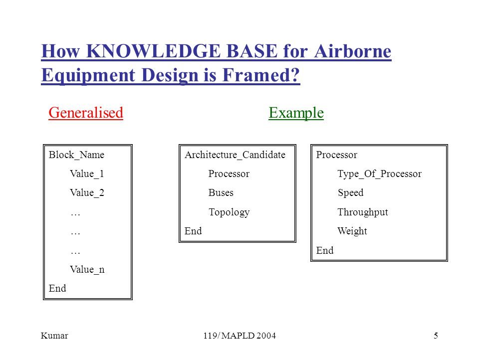 Kumar119/ MAPLD 20045 How KNOWLEDGE BASE for Airborne Equipment Design is Framed.