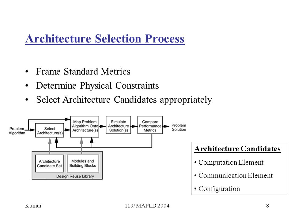 Kumar119/ MAPLD 20048 Architecture Selection Process Frame Standard Metrics Determine Physical Constraints Select Architecture Candidates appropriately Architecture Candidates Computation Element Communication Element Configuration