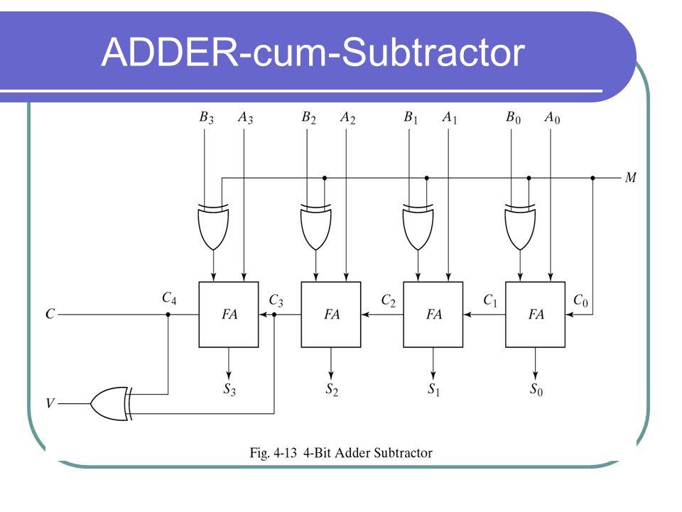 ADDER-cum-Subtractor