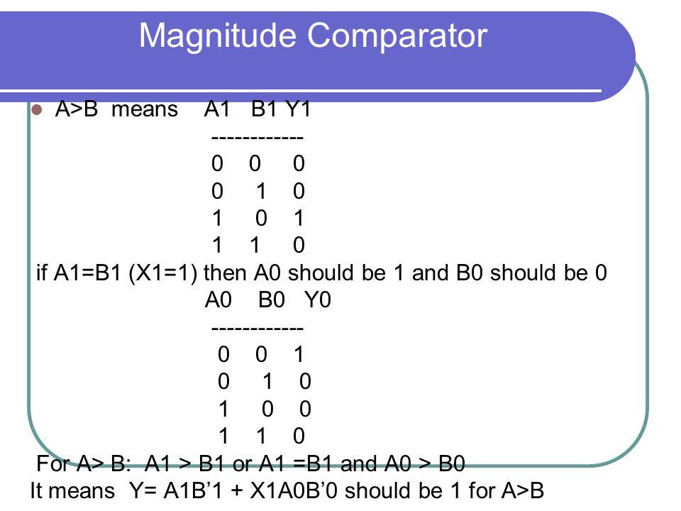 Magnitude Comparator A>B means A1 B1 Y1 ------------ 0 0 0 0 1 0 1 0 1 1 1 0 if A1=B1 (X1=1) then A0 should be 1 and B0 should be 0 A0 B0 Y0 ------------ 0 0 1 0 1 0 1 0 0 1 1 0 For A> B: A1 > B1 or A1 =B1 and A0 > B0 It means Y= A1B'1 + X1A0B'0 should be 1 for A>B