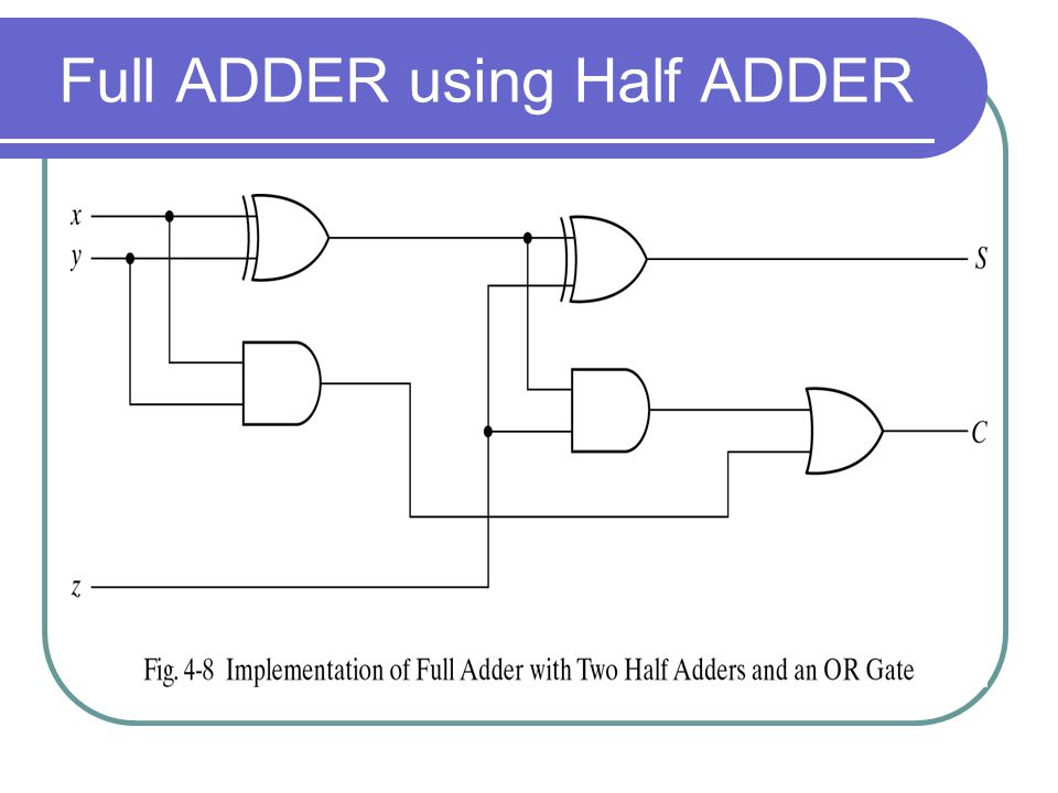 Binary adder Binary adder that produces the arithmetic sum of binary numbers can be constructed with full adders connected in cascade, with the output carry from each full adder connected to the input carry of the next full adder in the chain Note that the input carry C0 in the least significant position must be 0.