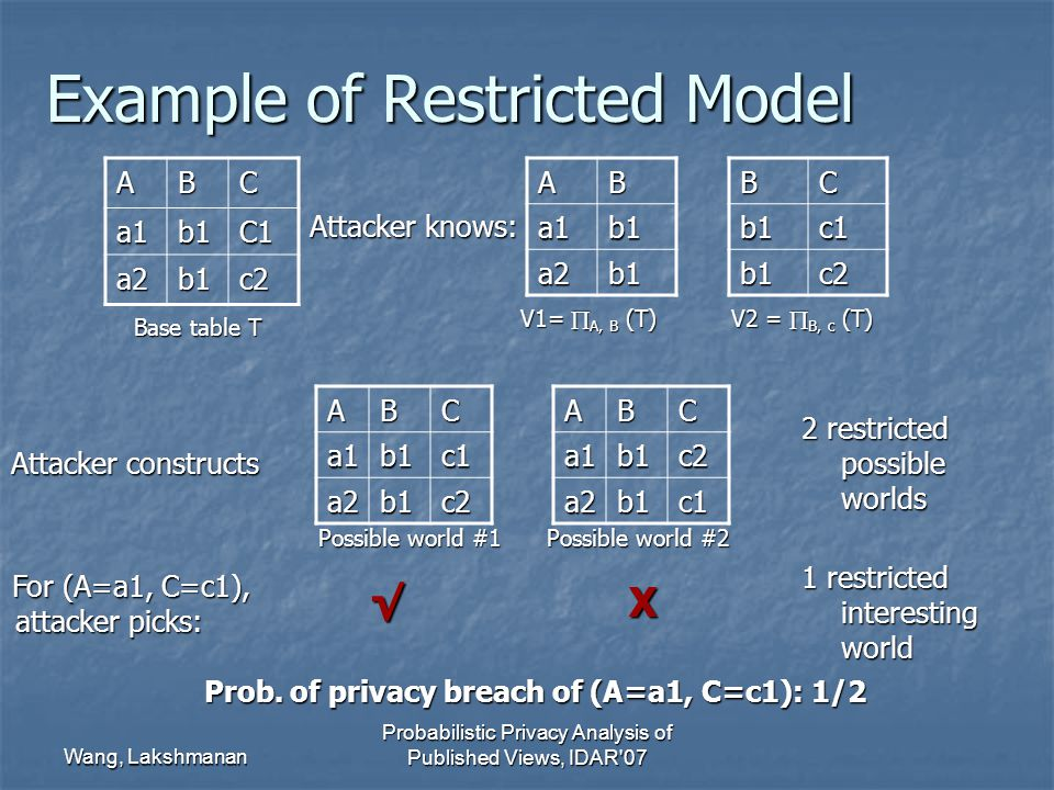 Wang, Lakshmanan Probabilistic Privacy Analysis of Published Views, IDAR 07 Example of Restricted Model ABC a1b1C1 a2b1c2BCb1c1 b1c2ABa1b1 a2b1 ABCa1b1c1 a2b1c2ABCa1b1c2 a2b1c1 Base table T V1=  A, B (T) V2 =  B, c (T) Possible world #1 Possible world #2 Attacker knows: Attacker constructs For (A=a1, C=c1), attacker picks: For (A=a1, C=c1), attacker picks: √ X Prob.