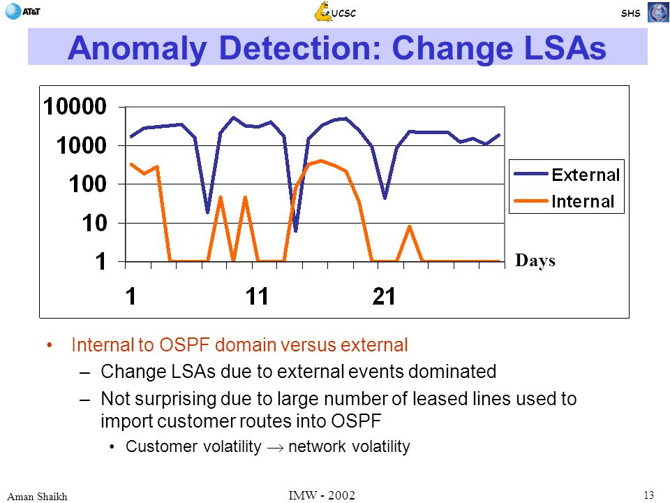 13 Aman Shaikh UCSC SHS IMW - 2002 Anomaly Detection: Change LSAs Internal to OSPF domain versus external –Change LSAs due to external events dominated –Not surprising due to large number of leased lines used to import customer routes into OSPF Customer volatility  network volatility Days