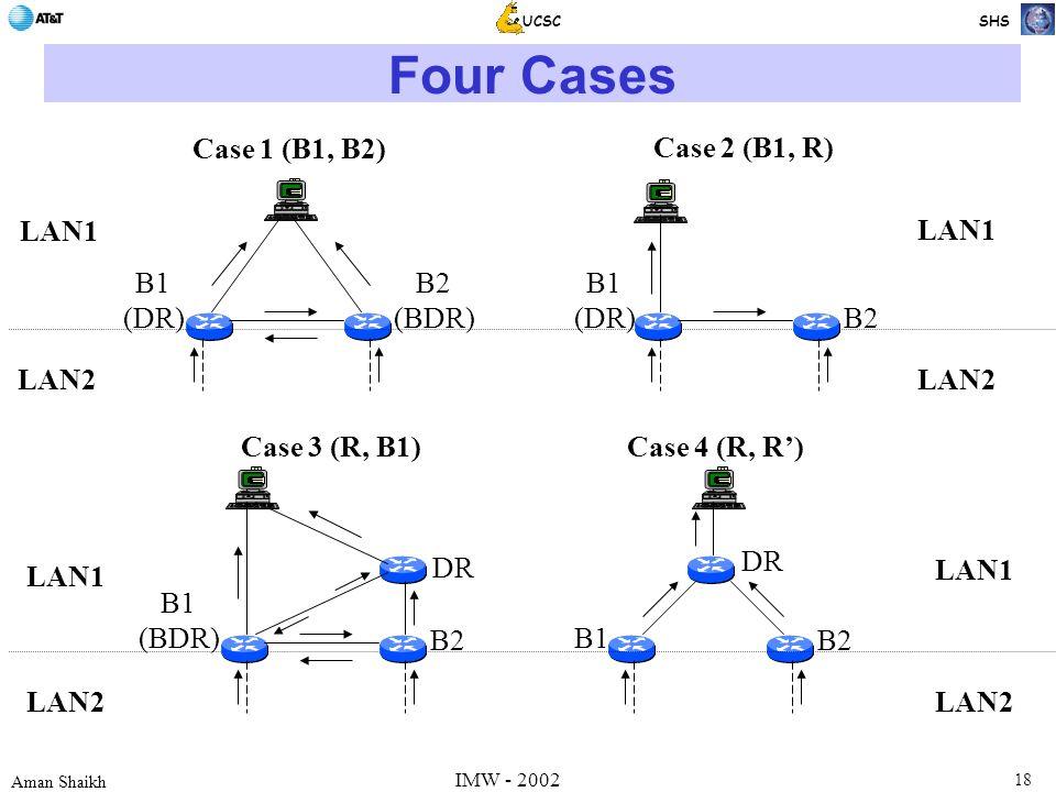18 Aman Shaikh UCSC SHS IMW - 2002 Four Cases B2 B1 DR LAN2 LAN1 LAN2 Case 4 (R, R') LAN1 B1 (BDR) B2 DR Case 3 (R, B1) B1 (DR) B2 (BDR) LAN1 LAN2 Case 1 (B1, B2) B1 (DR) B2 Case 2 (B1, R) LAN1 LAN2