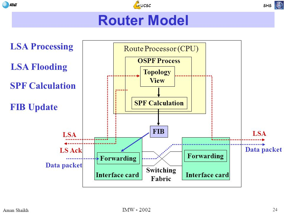 24 Aman Shaikh UCSC SHS IMW - 2002 Router Model Route Processor (CPU) FIB Interface card Forwarding Switching Fabric Data packet Topology View SPF Calculation OSPF Process LSA LS Ack LSA Forwarding LSA Processing LSA Flooding SPF Calculation FIB Update