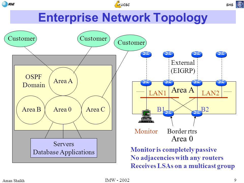 9 Aman Shaikh UCSC SHS IMW - 2002 Enterprise Network Topology Area 0Area BArea C Area A Servers Database Applications Customer OSPF Domain Customer B1B2 Monitor LAN1LAN2 Border rtrs Area A Area 0 External (EIGRP) Monitor is completely passive No adjacencies with any routers Receives LSAs on a multicast group