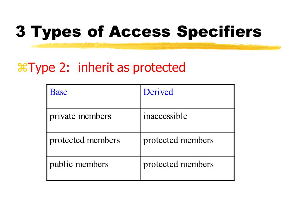 3 Types of Access Specifiers zType 2: inherit as protected BaseDerived private membersinaccessible protected members public membersprotected members
