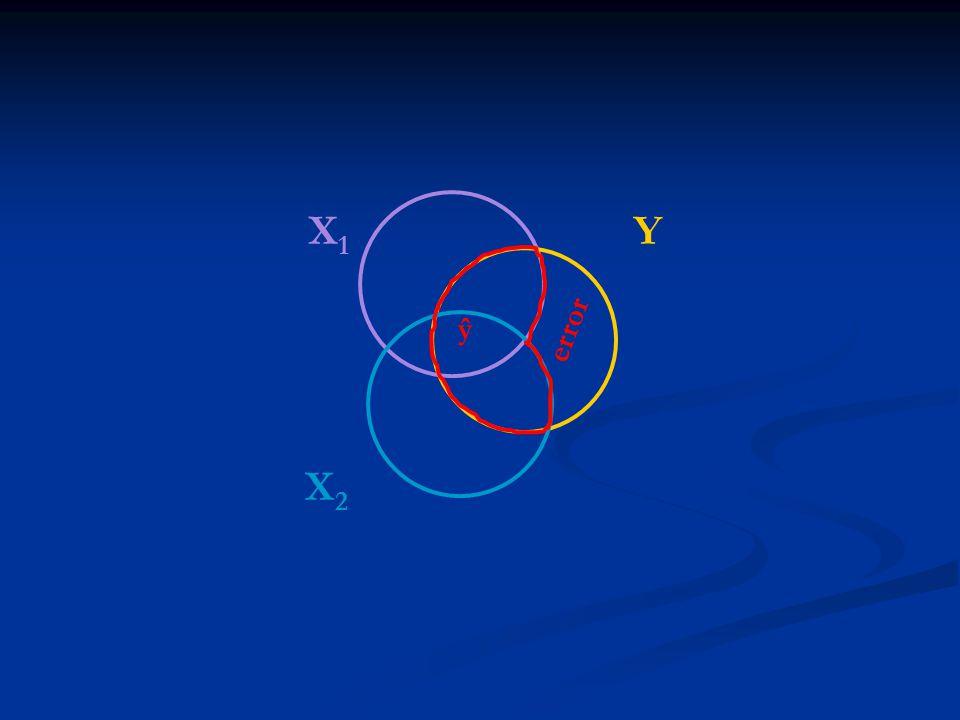 X1X1 Y X2X2 ŷ error
