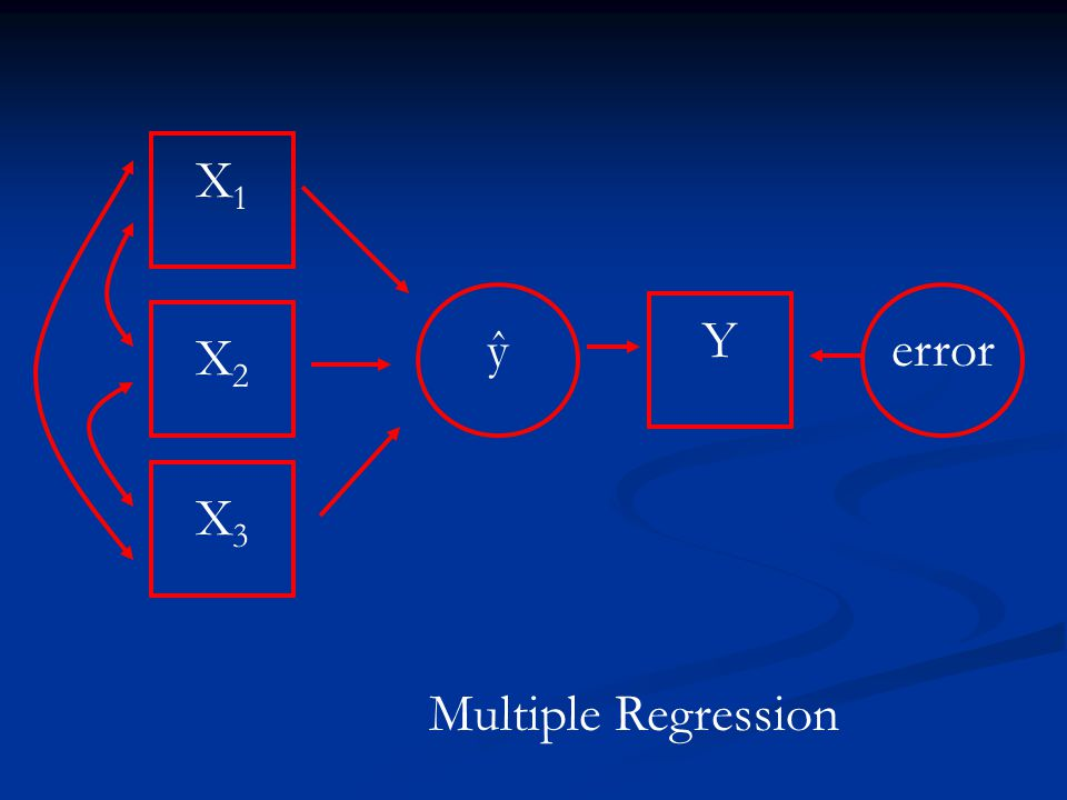 ŷ X1X1 X3X3 X2X2 Y Multiple Regression