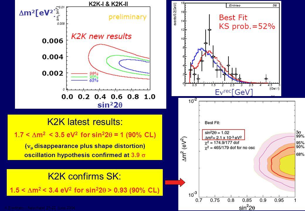 11 A.Ereditato – Neuchatel 21-22 June 2004 K2K latest results: 1.7 <  m 2 < 3.5 eV 2 for sin 2 2  = 1 (90% CL) (  disappearance plus shape distort
