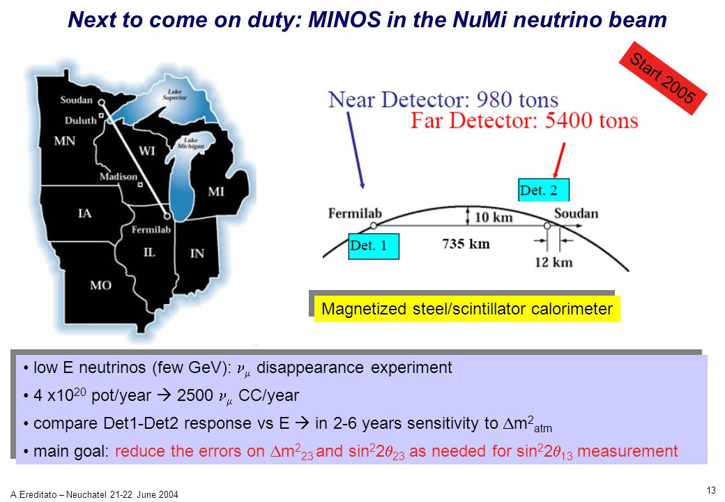 13 A.Ereditato – Neuchatel 21-22 June 2004 Next to come on duty: MINOS in the NuMi neutrino beam low E neutrinos (few GeV):  disappearance experiment 4 x10 20 pot/year  2500  CC/year compare Det1-Det2 response vs E  in 2-6 years sensitivity to  m 2 atm main goal: reduce the errors on  m 2 23 and sin 2 2  23 as needed for sin 2 2  13 measurement low E neutrinos (few GeV):  disappearance experiment 4 x10 20 pot/year  2500  CC/year compare Det1-Det2 response vs E  in 2-6 years sensitivity to  m 2 atm main goal: reduce the errors on  m 2 23 and sin 2 2  23 as needed for sin 2 2  13 measurement Magnetized steel/scintillator calorimeter Start 2005