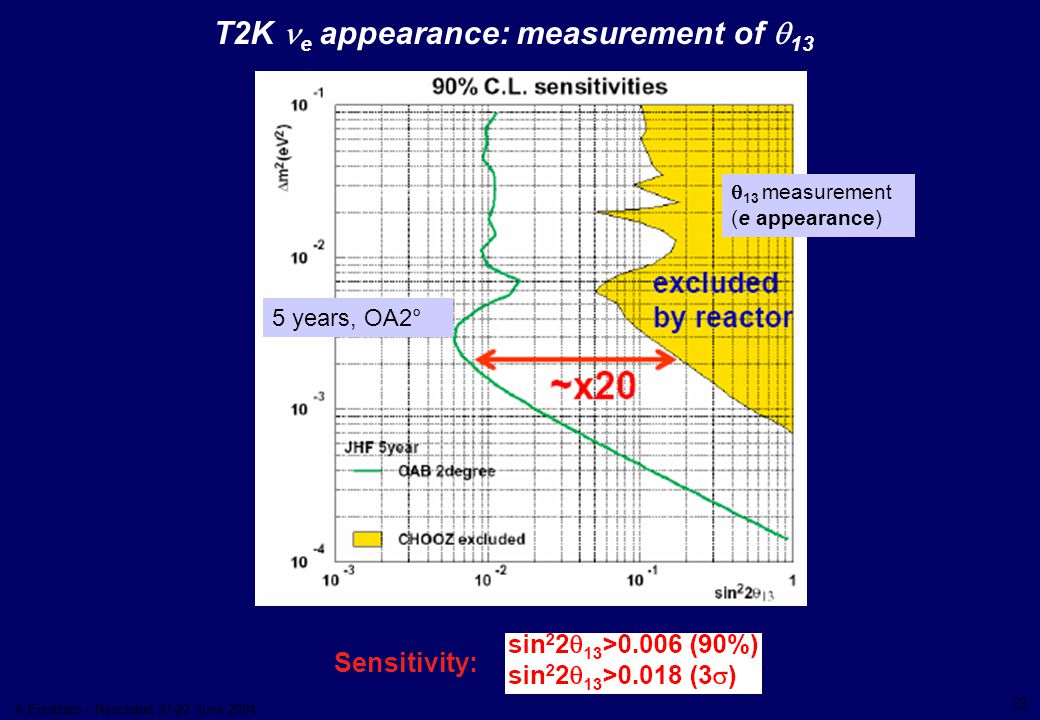 23 A.Ereditato – Neuchatel 21-22 June 2004 T2K e  appearance: measurement of  13 Sensitivity:  13 measurement (e appearance) 5 years, OA2°