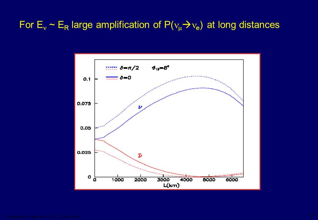 29 A.Ereditato – Neuchatel 21-22 June 2004 For E ~ E R large amplification of P(   e ) at long distances