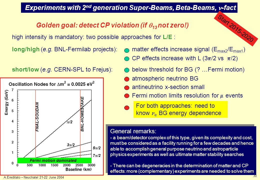 30 A.Ereditato – Neuchatel 21-22 June 2004  Experiments with 2 nd generation Super-Beams, Beta-Beams, -fact Start 2015-2020 Golden goal: detect CP violation (if  13 not zero!) high intensity is mandatory: two possible approaches for L/E : long/high (e.g.