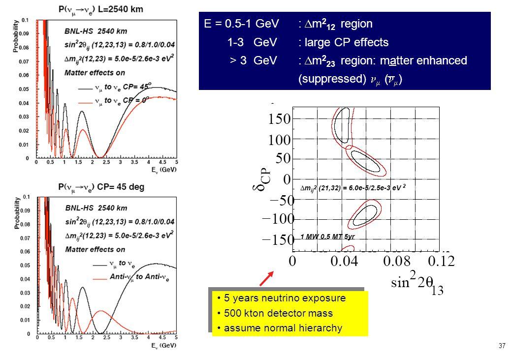 37 A.Ereditato – Neuchatel 21-22 June 2004 E = 0.5-1 GeV :  m 2 12 region 1-3 GeV : large CP effects > 3 GeV:  m 2 23 region: matter enhanced (suppr