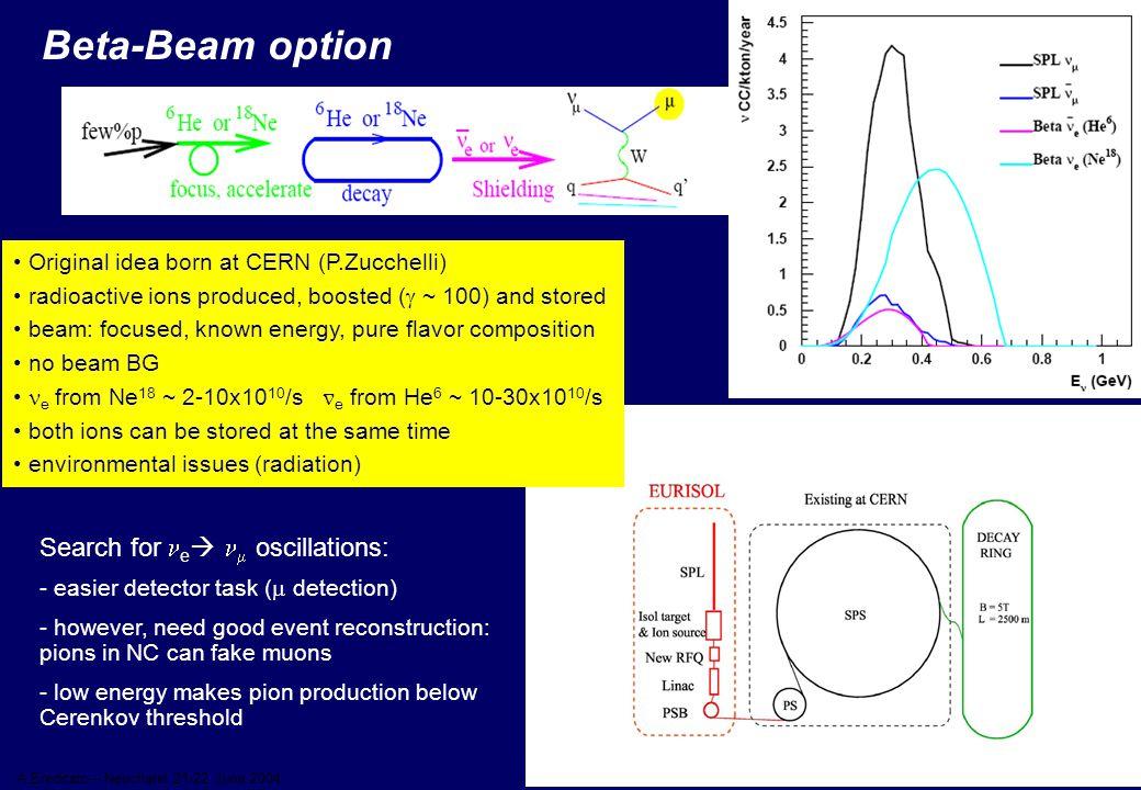 41 A.Ereditato – Neuchatel 21-22 June 2004 Beta-Beam option Original idea born at CERN (P.Zucchelli) radioactive ions produced, boosted (  ~ 100) and