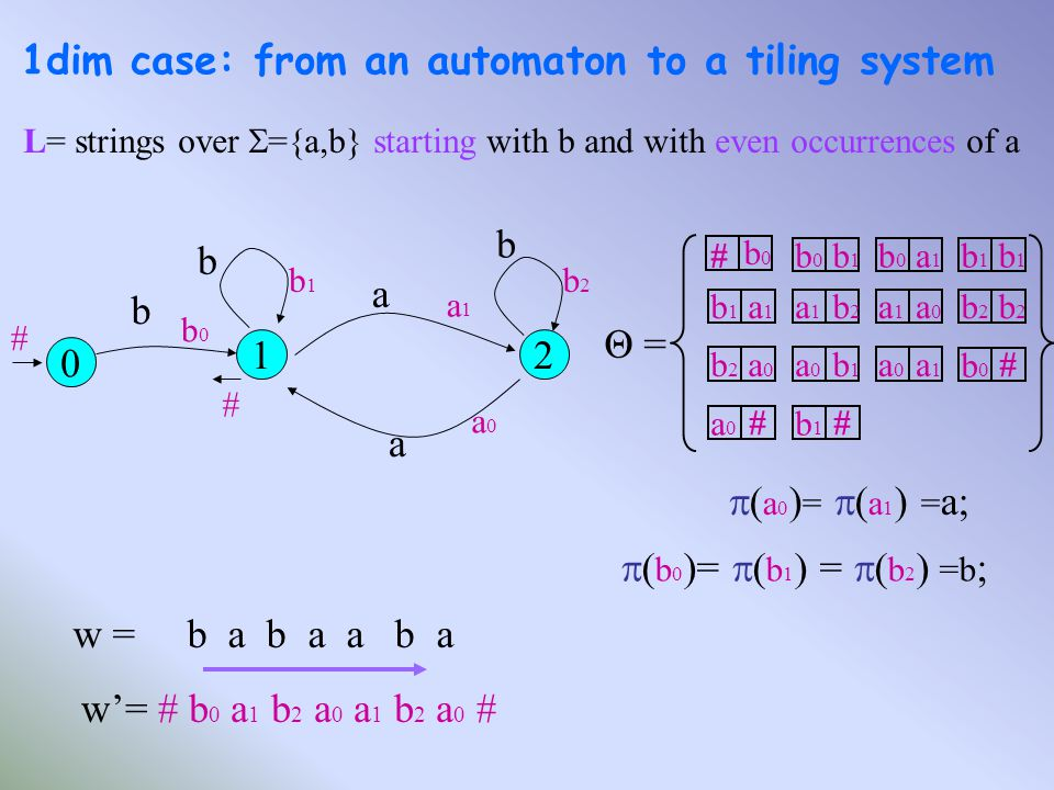 1dim case: from an automaton to a tiling system 0 2 a a b b 1 b b1b1 b2b2 a1a1 a0a0 # # b0b0 Θ =Θ = b0b0 #b0b0 b1b1 b0b0 a1a1 b1b1 b1b1 a1a1 b2b2 b2b2 b2b2 a1a1 a0a0 b2b2 a0a0 b1b1 a1a1 a0a0 b1b1 a0a0 a1a1 b0b0 # b1b1 # a0a0 # L= strings over  ={a,b} starting with b and with even occurrences of a w = b a b a a b a w'= # b 0 a 1 b 2 a 0 a 1 b 2 a 0 #  ( a 0 ) =  ( a 1 ) = a;  ( b 0 )=  ( b 1 ) =  ( b 2 ) =b ;
