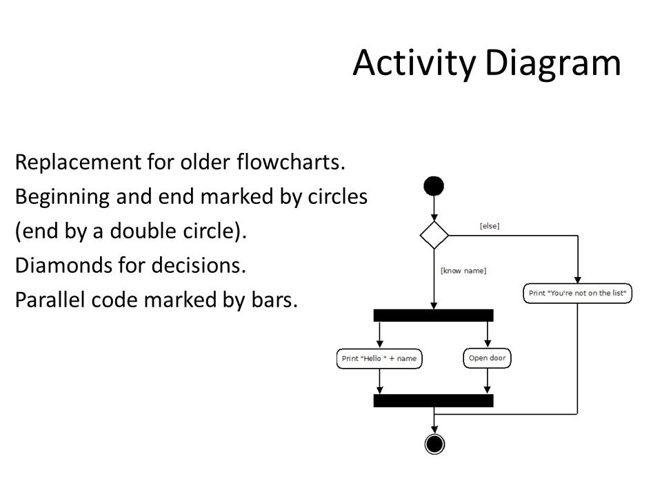 Activity Diagram Replacement for older flowcharts.