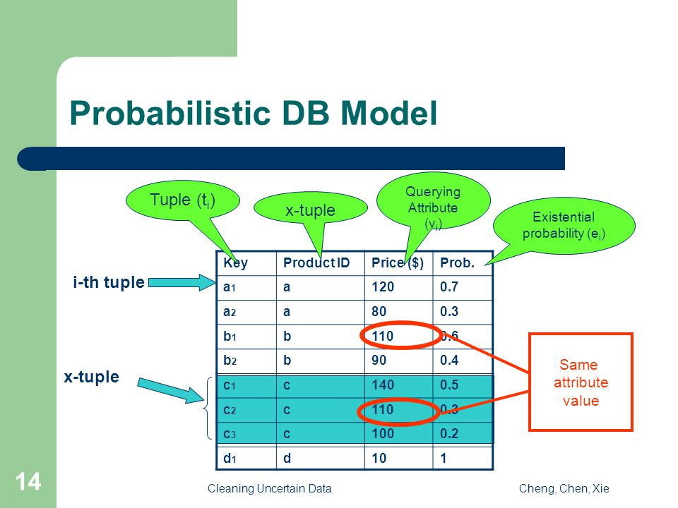 Cleaning Uncertain DataCheng, Chen, Xie 14 Probabilistic DB Model KeyProduct IDPrice ($)Prob.