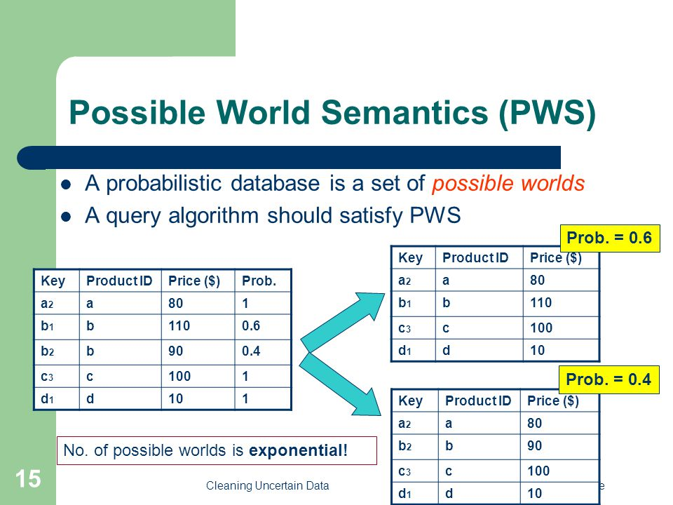 Cleaning Uncertain DataCheng, Chen, Xie 15 Possible World Semantics (PWS) A probabilistic database is a set of possible worlds A query algorithm should satisfy PWS KeyProduct IDPrice ($) a2a2 a80 b1b1 b110 c3c3 c100 d1d1 d10 KeyProduct IDPrice ($)Prob.